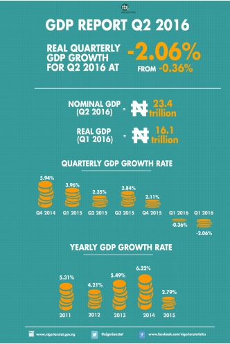 GDP quarterly report info graph 1. Picture Source / nigerianstat.gov.ng